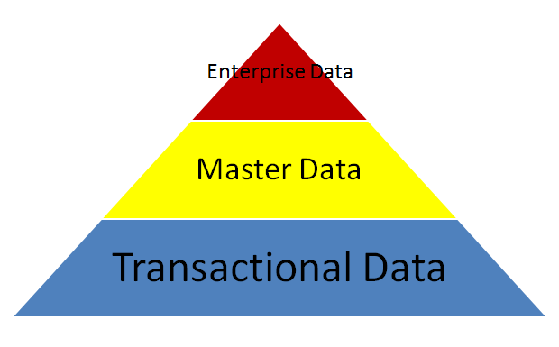 Types of SAP Data